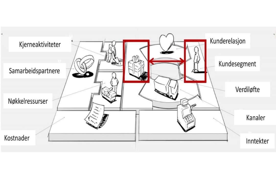 Business Model Canvas – 9 sentrale byggeklosser!